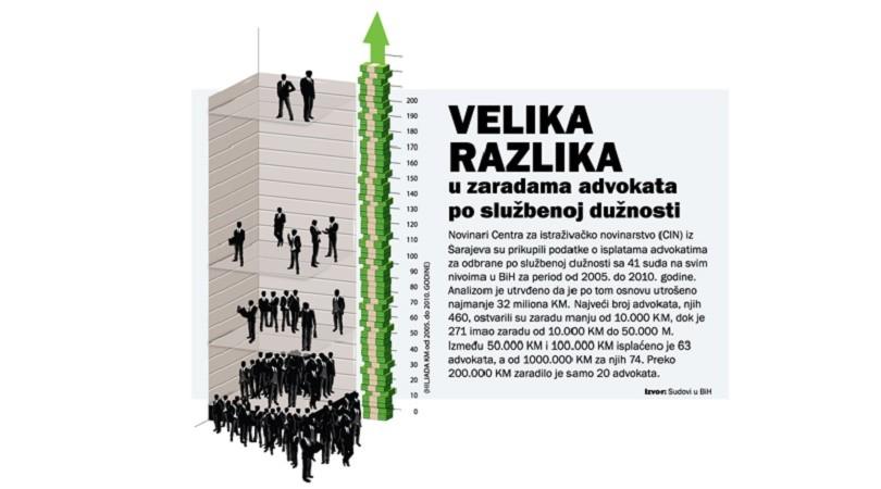 Advokati po službenoj odbrani u Bosni i Hercegovini
