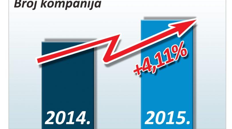 Sve veći broj kompanija: Bh. privreda se napokon oporavlja