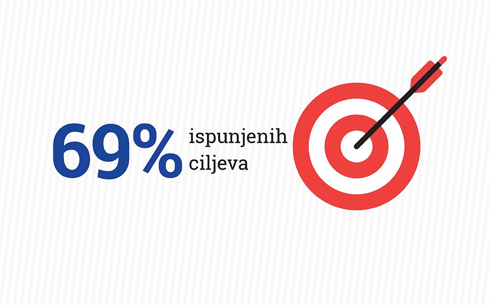 BiH i dalje ima najneefikasniju javnu upravu u Evropi.
