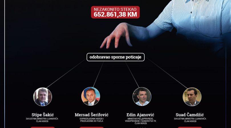 Lijanović i poticaji